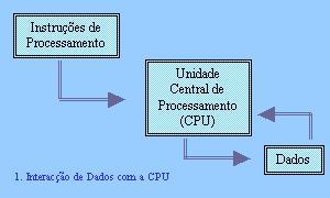 cpu-data e instruções
